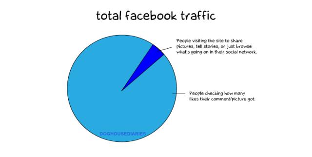 facebook-traffic-640x322